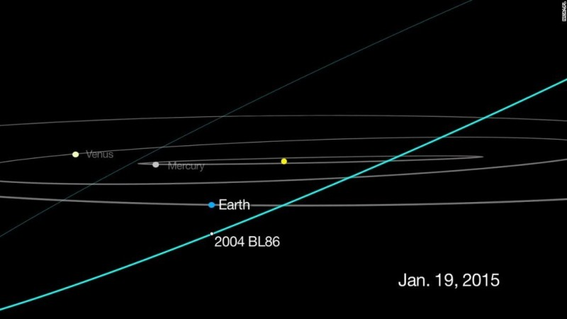 How to catch a glimpse of asteroid flyby