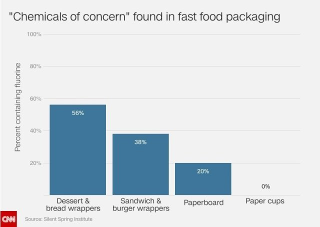 Report finds chemicals in one-third of fast food packaging