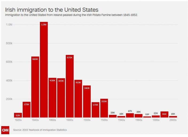 White, Irish, and undocumented in America